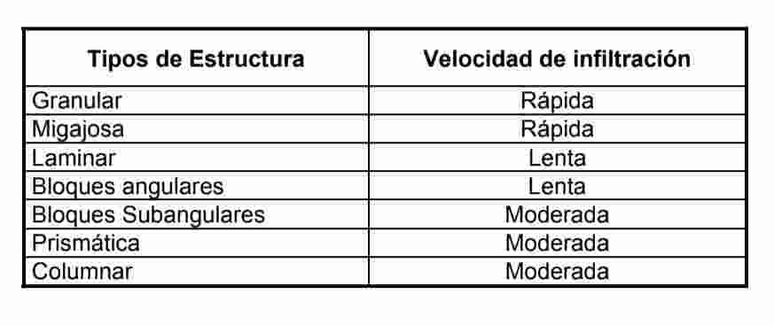 velocidad de infiltracion en la estructura del suelo