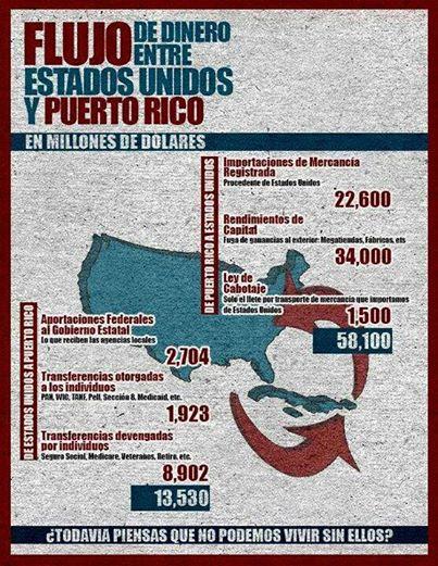 ¿Es verdad que Estados Unidos mantiene a Puerto Rico?