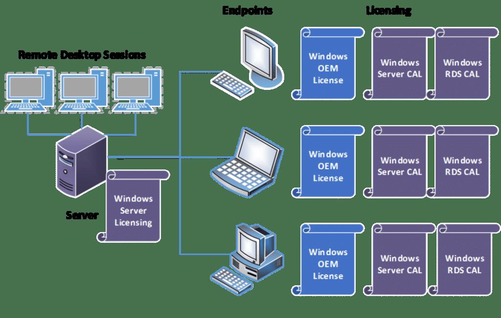 Estrutura de rede e licenciamento do Remote Desktop Services