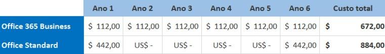 Tabela de preços comprando a compra do Office 365 Business versus o Office Standard