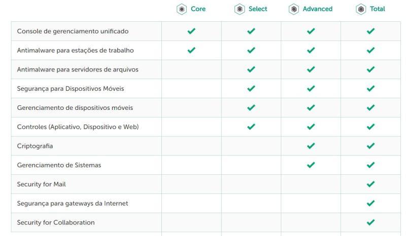 Comparativo entre as edições do Kaspersky Endpoint Security for Business