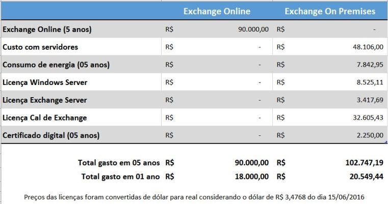 Tabela de custos do Exchange online versus o Exchange instalado no local (On-premises)