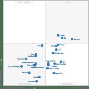 Quadrante mágico de Business Intelligence.