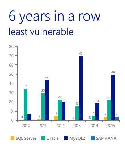 Aparentemente os dados estão mais seguros com o SQL Server do que com Oracle.