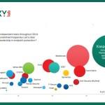10 razões para escolher o Kaspersky como seu antivirus