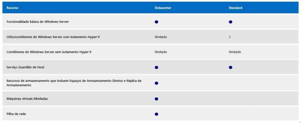 Comparativo entre o Windows Server 2016 Standard e Datacenter