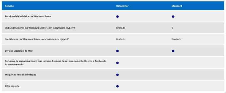Comparativo entre o Windows Server 2016 Standard e Datacenter