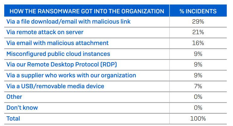 Taxa de ataques por ransomware por tipos de canais por onde a infecção ocorreu.