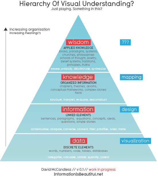 Data, information, knowledge, wisdom - pyramid