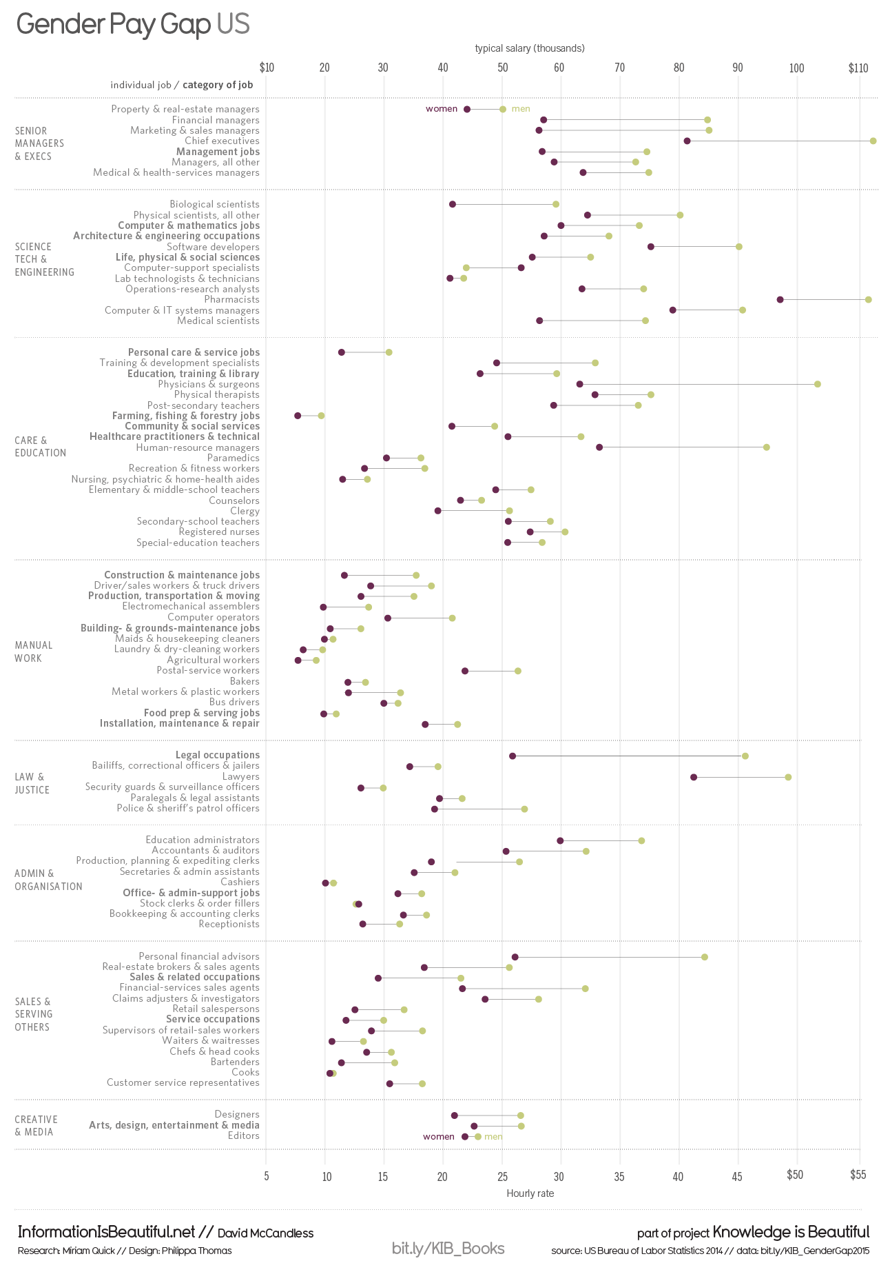 Chart Types And The Gender Pay Gap