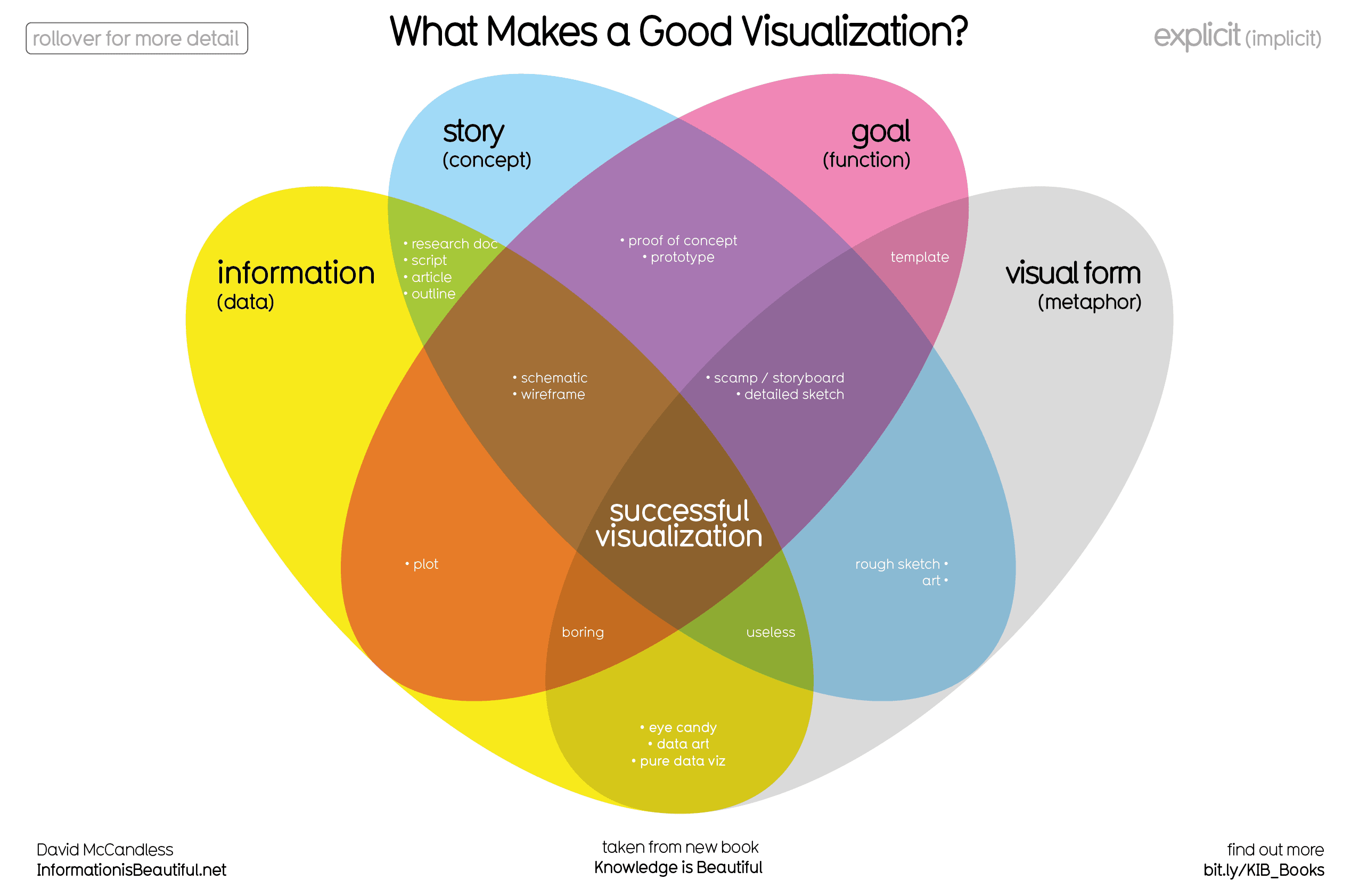 What Makes A Good Data Visualization