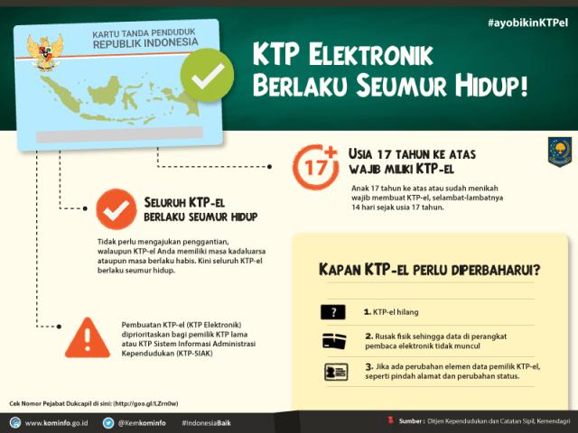 KTP Elektronik Berlaku Seumur Hidup