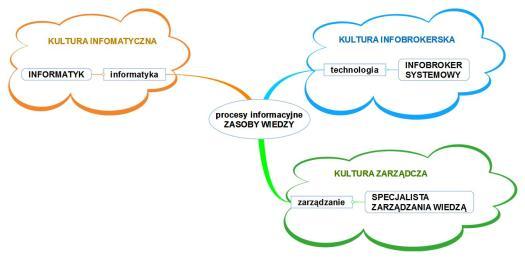 Kultura infobrokerska w organizacji oprac.T. Wojewódzki