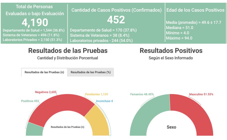 Estadisticas de casos Covid-19 Puerto Rico 4 de abril de 2020