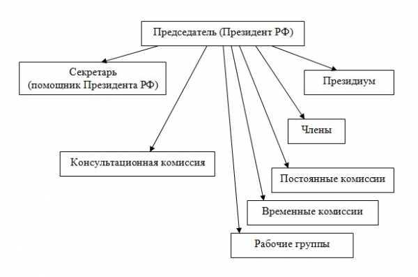Государственный совет российской федерации – Состав ...