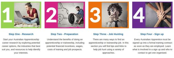 Steps to apprenticeship