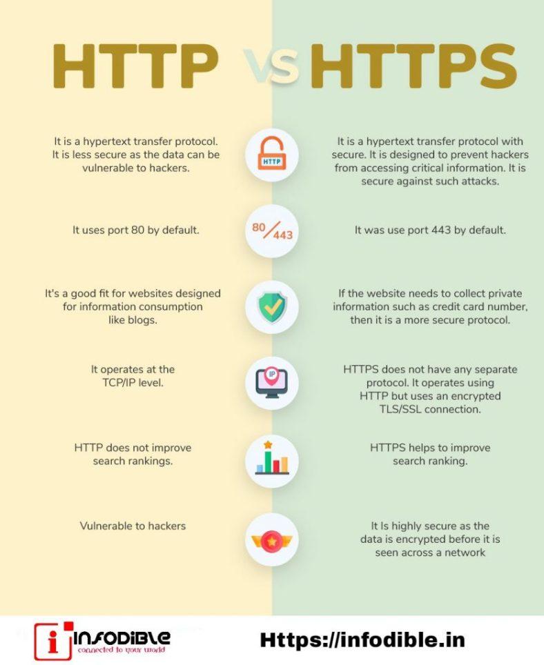 What is HTTPS? | HTTPS vs HTTP | How HTTPS works | Https meaning