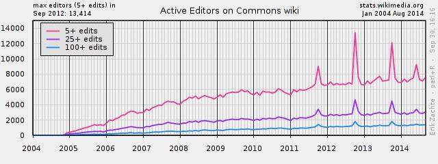 PlotEditorsCOMMONS