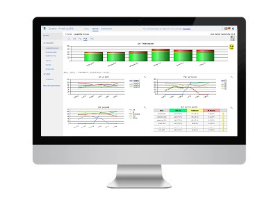 Qual@xy Dashboard, l'outils du manager, permet de visualiser les kpi qualité.