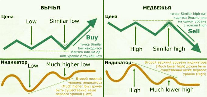 ulaganje u bitcoin 40x divergencijsko trgovanje binarnim opcijama