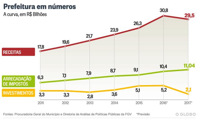 Orçamento da Prefeitura do Rio de Janeiro para 2017