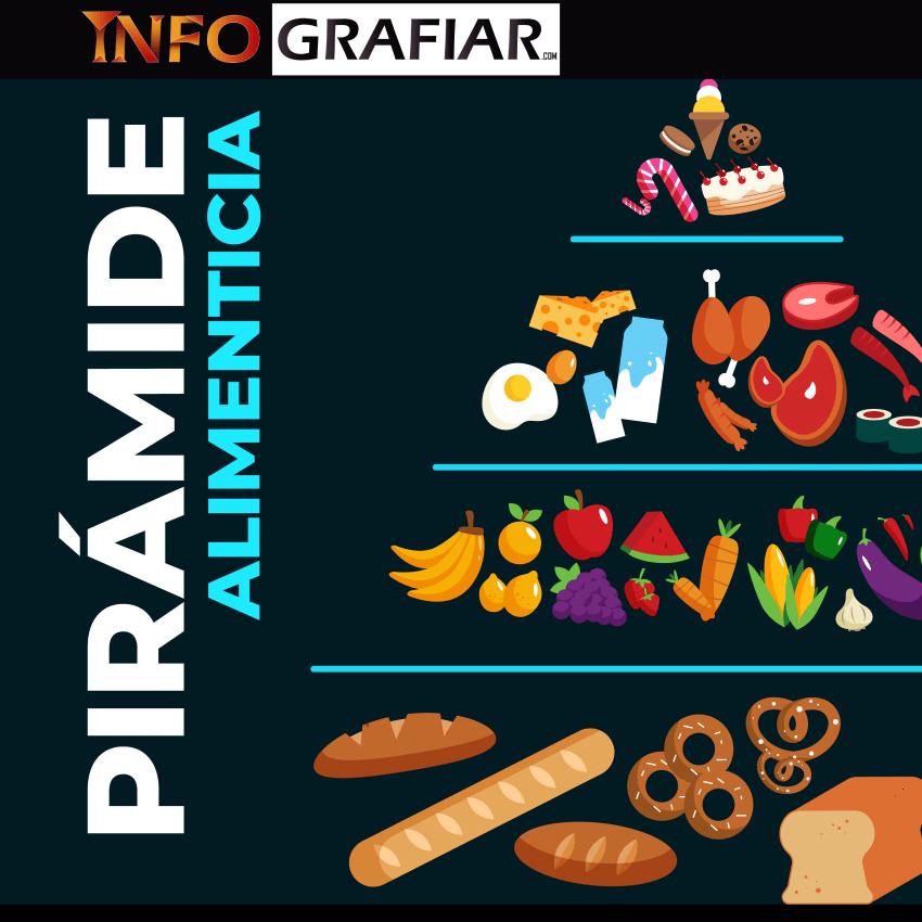 Pirámide alimenticia: Qué función cumple cada grupo