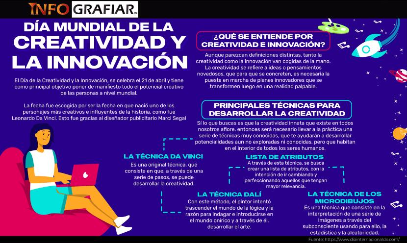 Día de la Creatividad y la Innovación