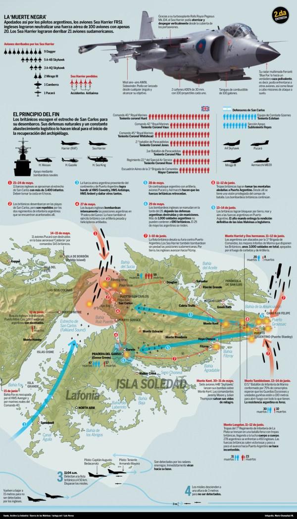 Guerra de las Malvinas | Infografía S.O.S.