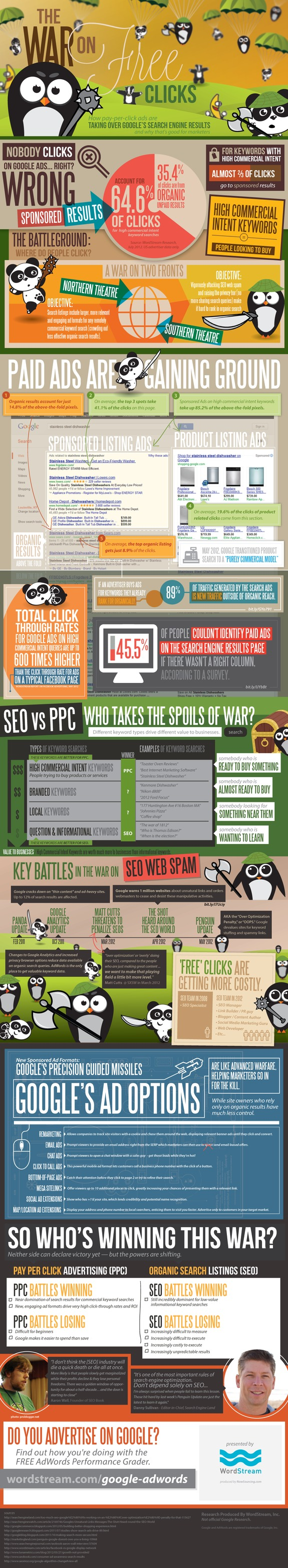 Google ads infographic