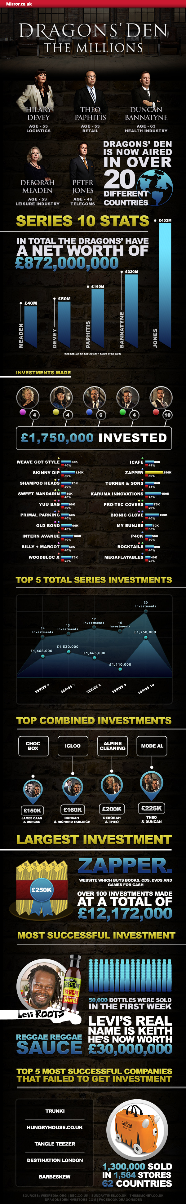 Dragons' Den Infographic