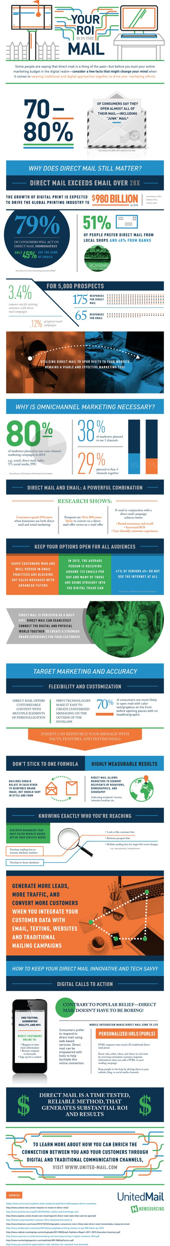 UnitedMail_Direct_Mail_Infographic2