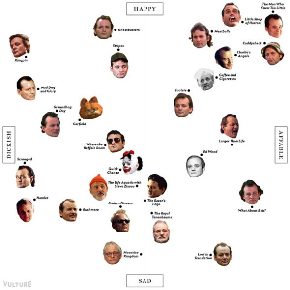 Bill Murray Role Matrix