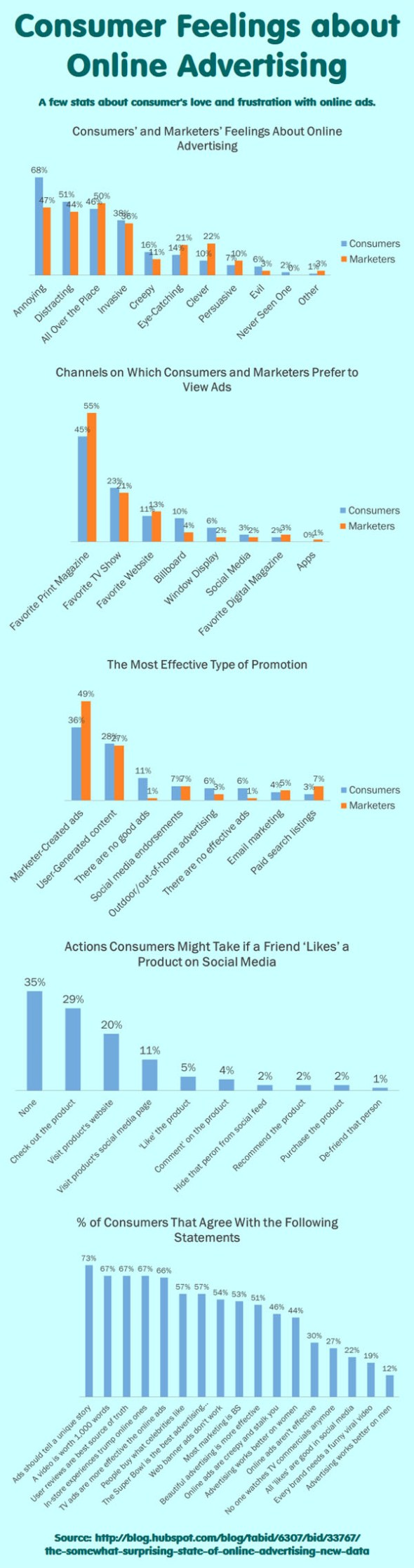Consumer Feelings About Online Ads