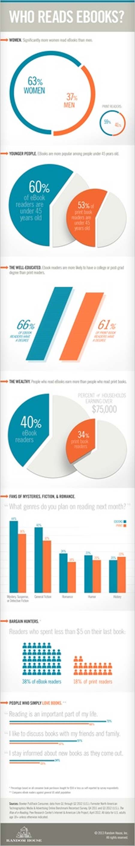 Ebook Readers Infographic