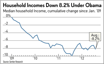 Household Income Down Under Obama