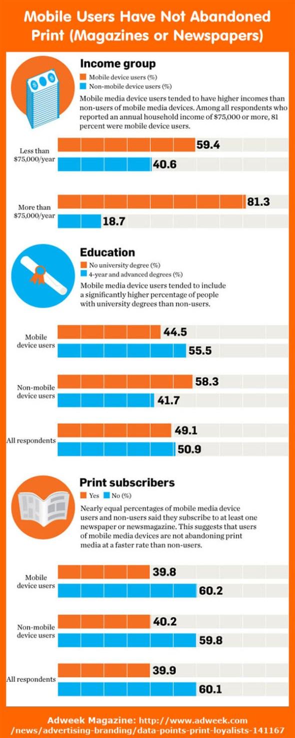 Mobile Users Study