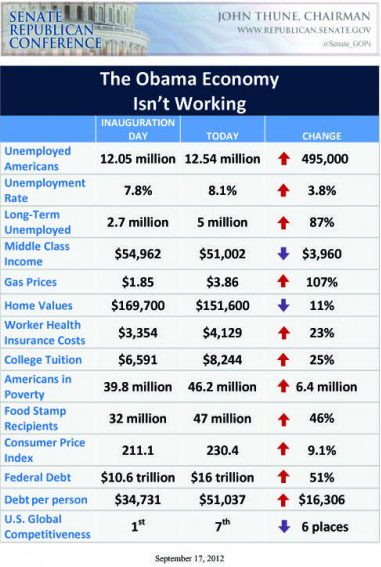 The Obama Economic Record: This economic infographic was produced by the Senate Republican Conference, so it may be biased. But it is accurate as well.
