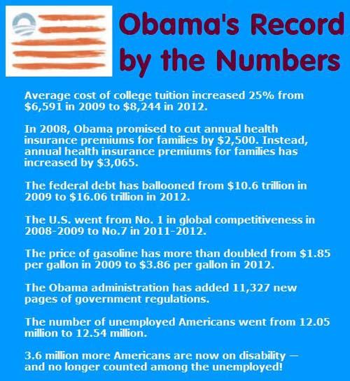 Obama's Record