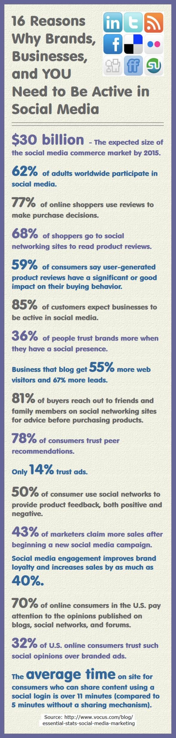 Social Media Reasons