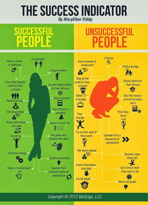 The Success Indicator - Do you want to know whether or not you are headed for success? Check out the indicators of successful people and unsuccessful people as outlined by MaryEllen Tribby.