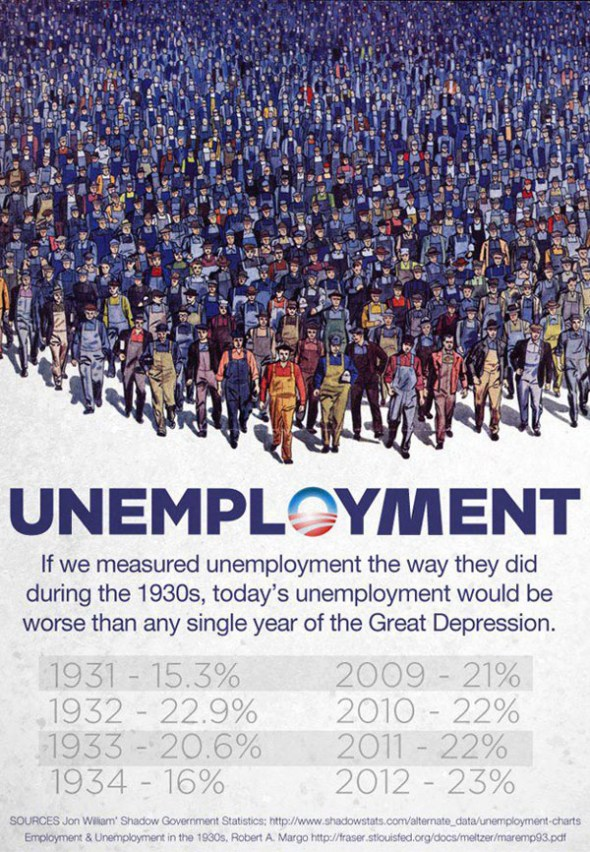 The True Unemployment Statistics