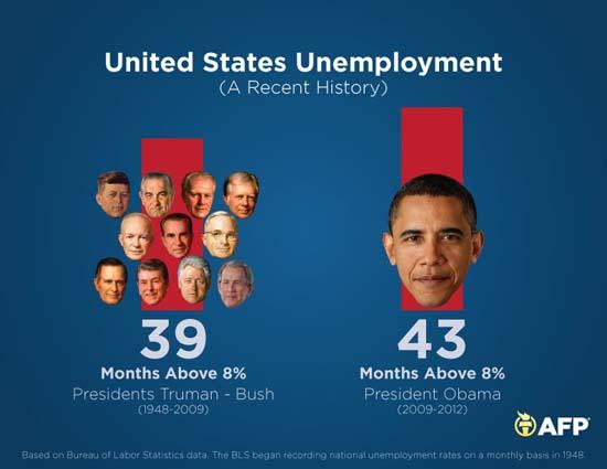 United States Unemployment