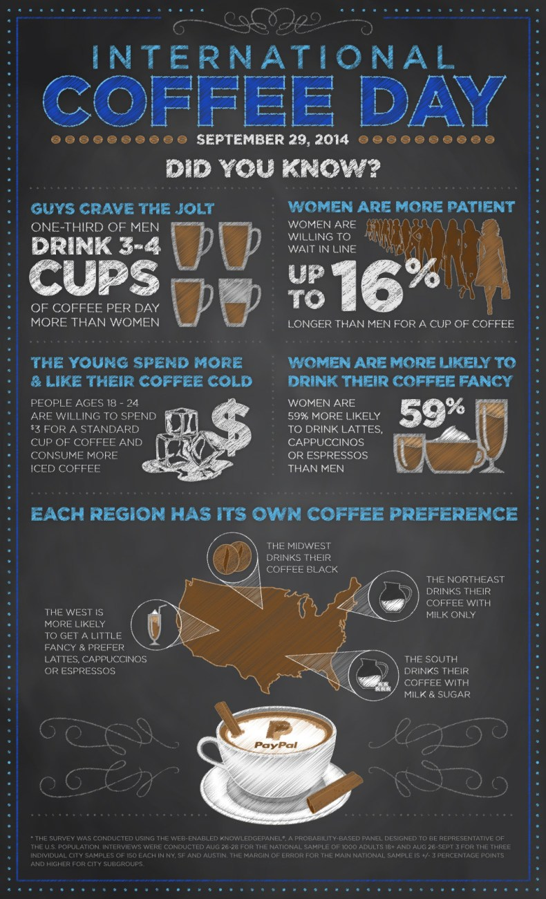 how america takes its coffee