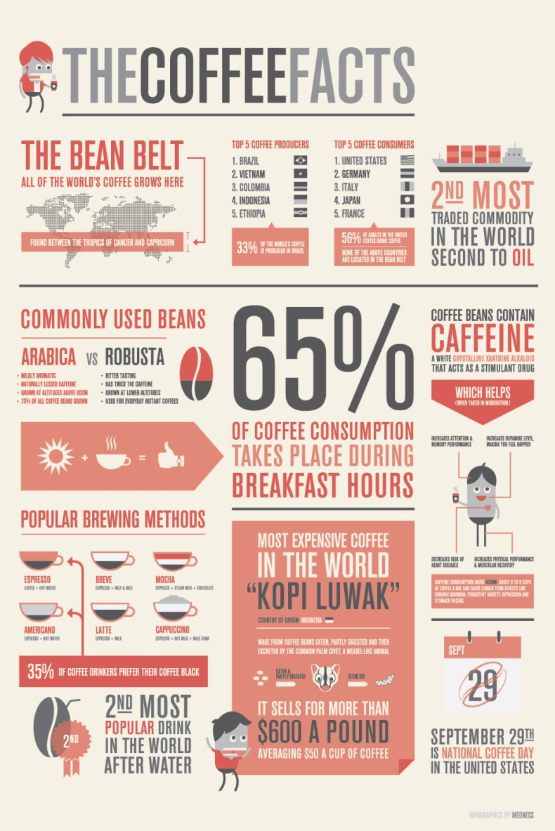 Coffee Facts With Your Cupof Coffee infographic