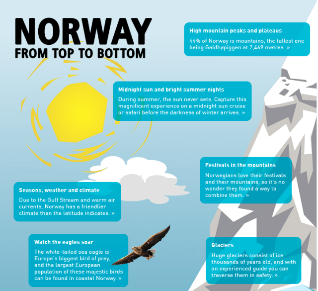 Norway - From top to bottom