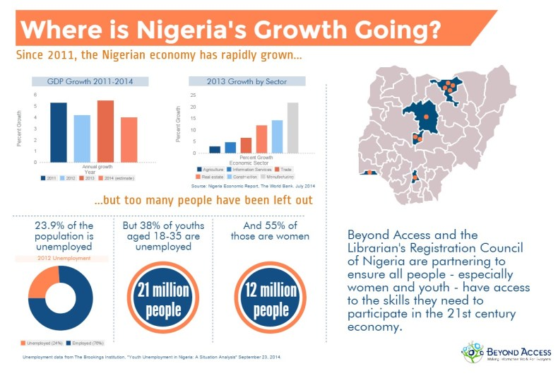 Where is Nigeria's Growth Going?