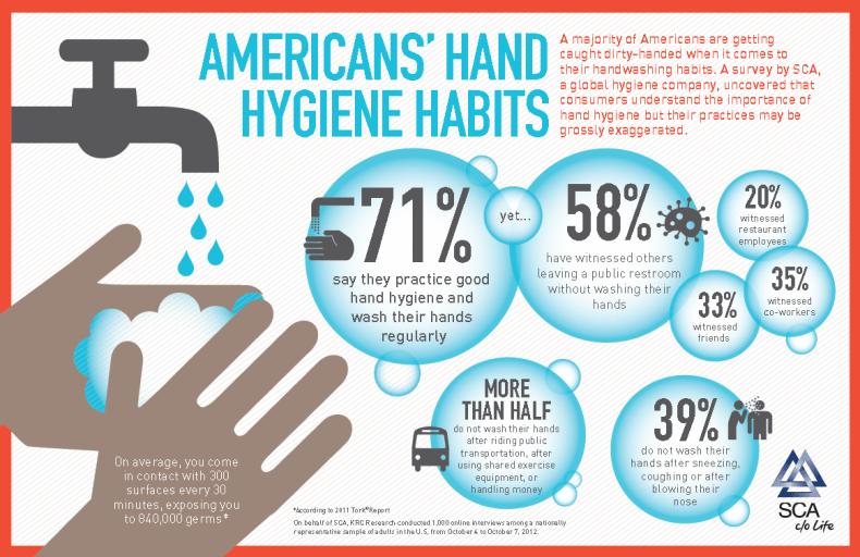 americans-hand-hygiene-habits