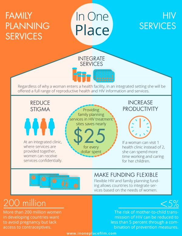 Family planning services/HIV services