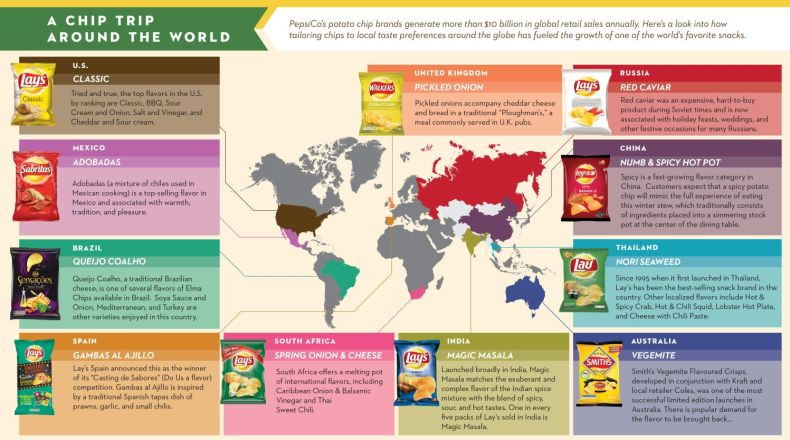 PepsiCo potato chip flavors around the world. (PRNewsFoto/PepsiCo)