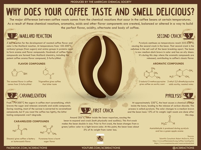 coffee-smell